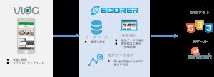 サービス連携のイメージ
